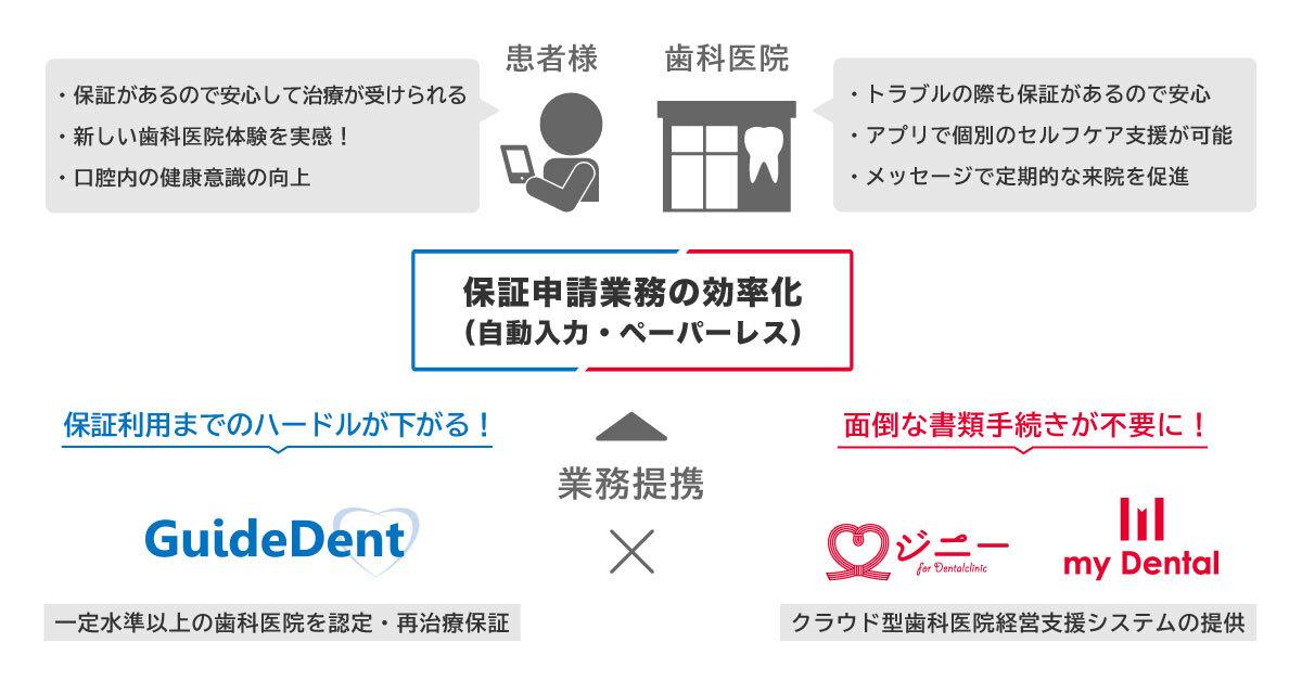 【プレスリリース】歯科医院における患者情報管理のDX化を目的として、株式会社DentaLightと業務提携を開始